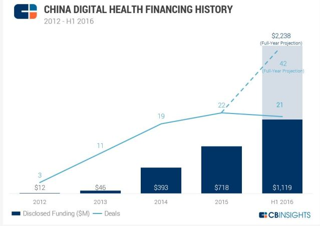 chinadigitalhealth1